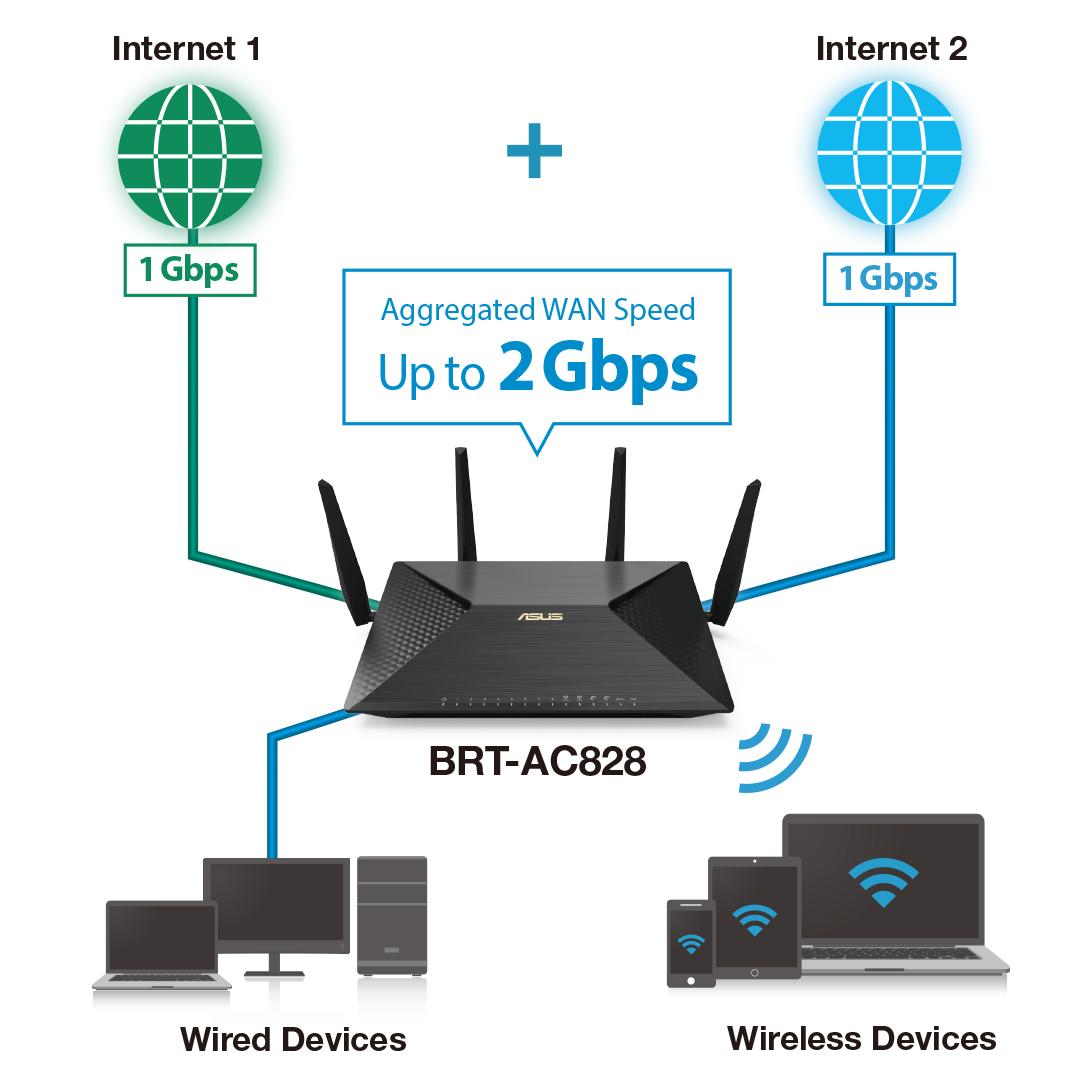 ASUS-BRT-AC828 – Duales Hardware-WAN ermöglicht eine schnelle stabile und verlässliche Internet-Konnektivität