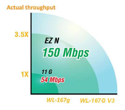 Asus wl-167g usb2. 0 wireless lan adapter 802. 11g 54mbps (pen type.