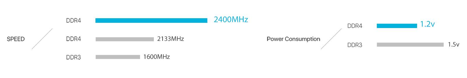 Asus Memory speed diagram