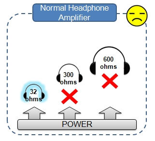 Fail to drive Hi-Fi class headphones with higher impedance