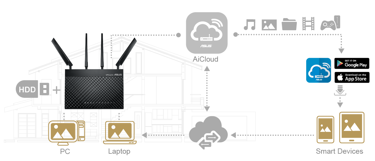 ASUS 4G-68U features AiCloud to provide you all the storage space you need.