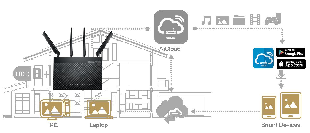 Profitez de tout l'espac de stockage qu'i vous faut avec AiCloud, l'application d'ASUS intégrée à votre routeur 4G-AC68U.