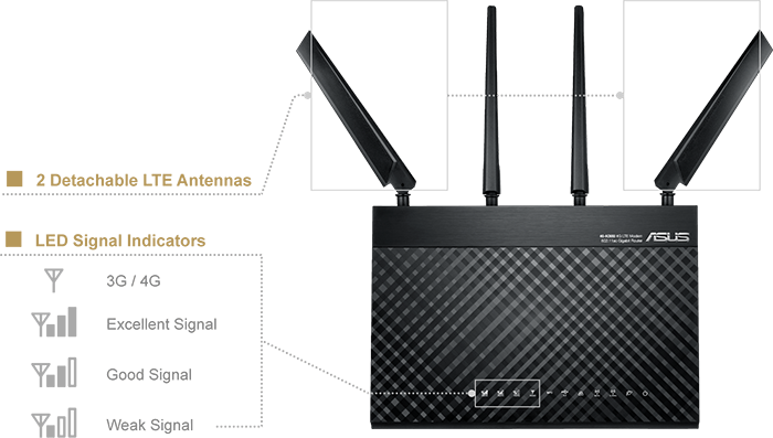 ASUS 4G-AC68U come with detachable and upgradeable 4G LTE antennas for more flexible usage.