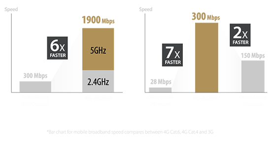 ASUS 4G-AC68U provides Wi-Fi speed of up to 1900Mbps which is six times faster than other 3G or 4G routers, while mobile broadband speed of 300 Mbps, which is seven times faster than other brand's 3G routers and double of other brand's 4G routers.