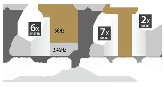 Le routeur 4G-AC68U vous offre un débit Wi-Fi allant jusqu'à 1900 Mb/s soit six fois plus rapide que des routeurs 3G/4G classiques ! Avec un débit d'accès à internet mobile de 300 Mb/s, il est également sept fois plus rapide qu'un routeur 3G classique et deux fois plus rapide que les routeusr 4G d'autres marques.