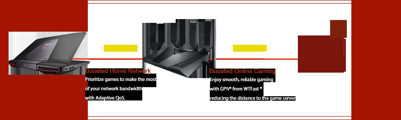נתב לגיימינג RT-AC3100 מאיץ את הרשת הביתית והגיימינג באינטרנט
