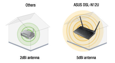 ASUS DSL-N12U B1 Wireless-N 300 ADSL Modem Router 5dbi