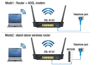 ASUS DSL-N12U B1 Wireless-N 300 ADSL Modem Router Ethernet_wan