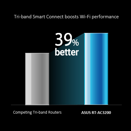 RT-AC3200 with Tri-Band Smart Connect automatically selects the fastest of the three available frequency bands for each device – boosts 39% faster Wi-Fi performance