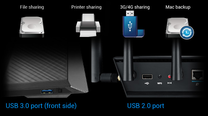 RT-AC3200 features dual USB ports – one USB 3.0 port and one USB 2.0 port