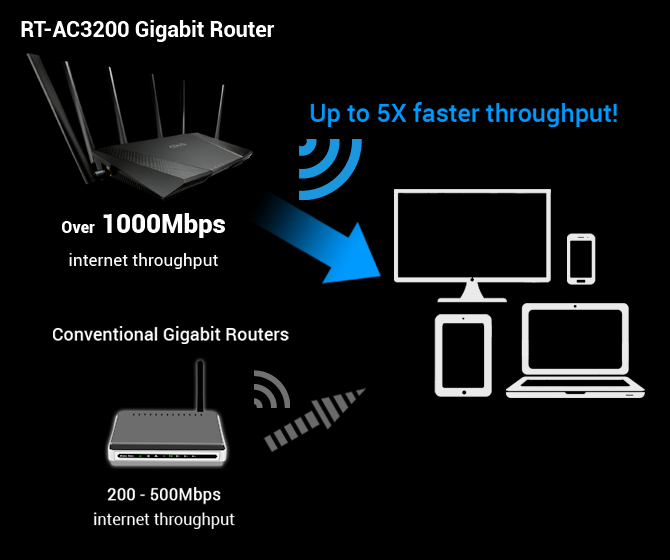 Rt ac3200 networking asus usa dual wan support greentooth Image collections