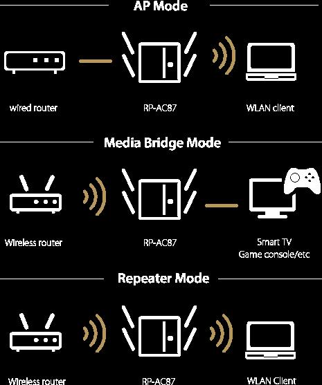 Le répéteur RP-AC87 permet à ses utilisateurs de choisir facilement entre les modes Répéteur, Point d'Accès et Pont média !