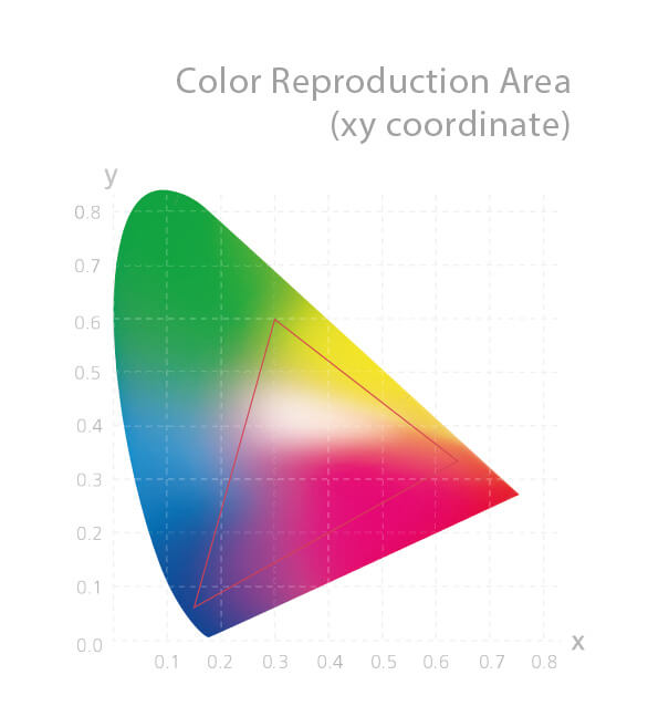 Achieving 100% coverage of the sRGB color gamut, ProArt pb247q reproduces richer and more vivid colors.