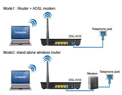 Как из dsl сделать wifi