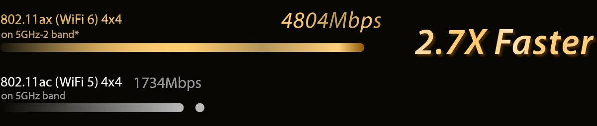 Asus RT-AX92U AX6100 Tri-band WiFi 6 (802.11ax) Gaming Router 4
