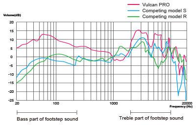 Precise Positioning Audio