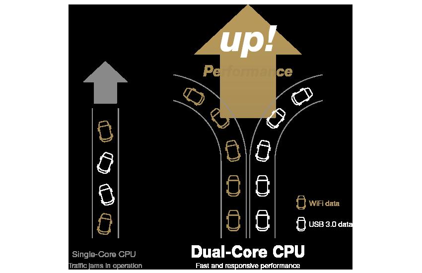 ASUS RT-AC1750U features a dual-core processor inside