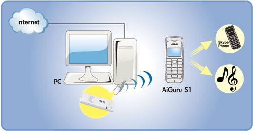 Fine Aiguru S1 Skype Phone Asus Global Short Hairstyles Gunalazisus