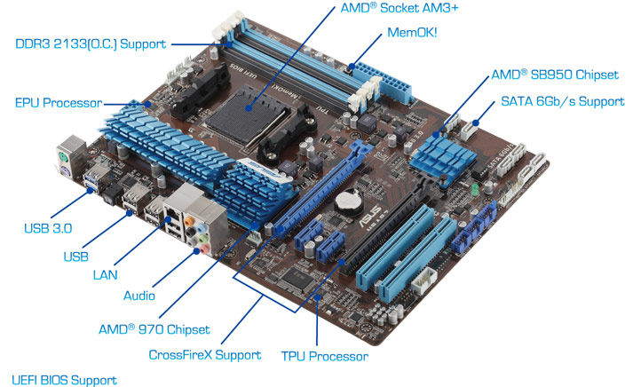 Asus M5A97 (AM3+ DDR3 2133) Chipset AMD970 - USB 3