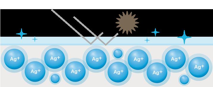 Wie ionisches Silber wirkt