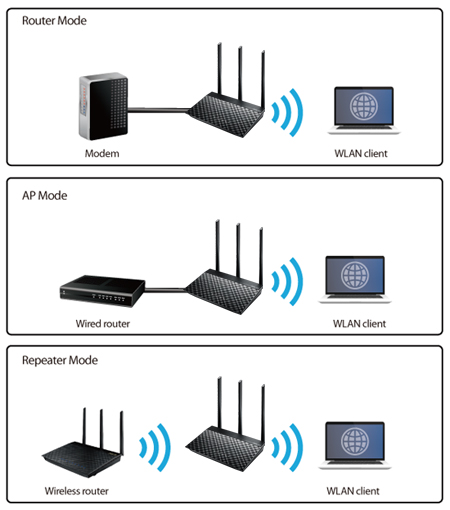 ِAsus AC750 Dual Band WiFi Router with high power design, VPN server and time scheduling 10