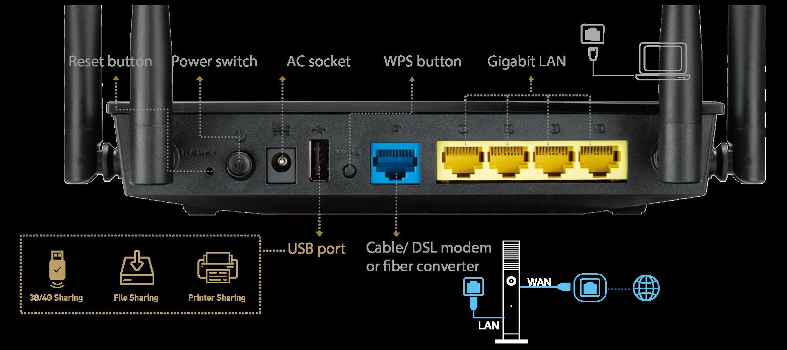 Flexibilidade para escolheres um ou múltiplos nomes wifi