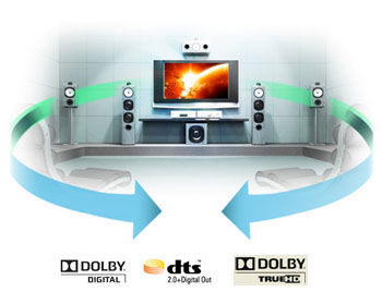 Dolby TrueHD 7.1 Channel Support