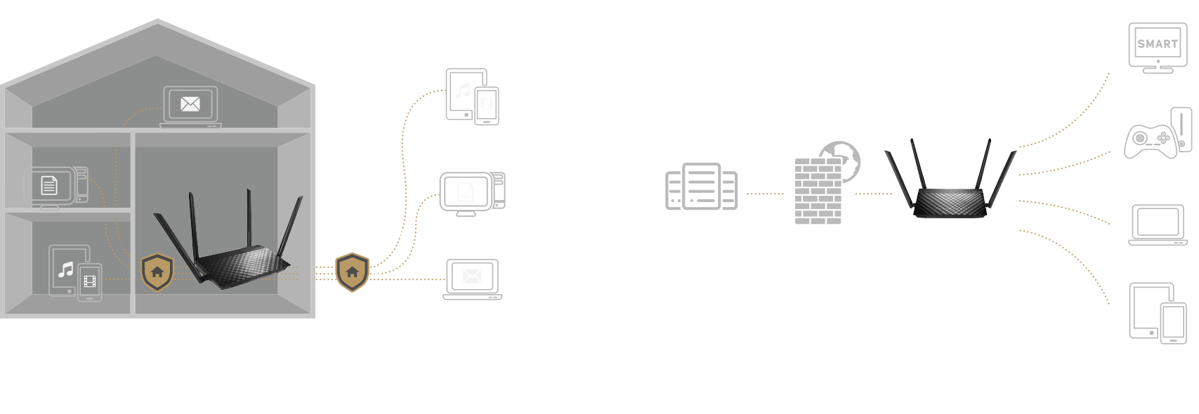 WiFi覆蓋範圍延伸器是搭配其他WiFi路由器一起使用的理想選擇